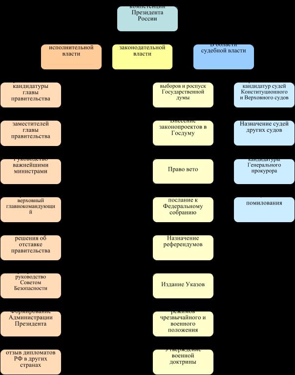 Три ветви власти в россии схема фото 679
