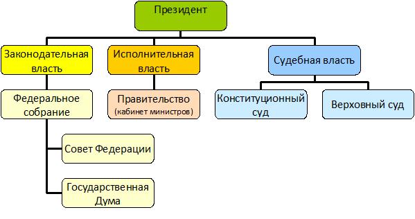 Три ветви власти в россии схема фото 432